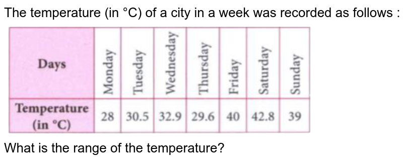 """The temperature (in °C) of a city in a week was recorded as follows : <br> <img src=""""https://doubtnut-static.s.llnwi.net/static/physics_images/MTG_FOU_COU_MAT_VII_PT_02_E01_005_Q01.png"""" width=""""80%""""> <br> What is the range of the temperature?"""