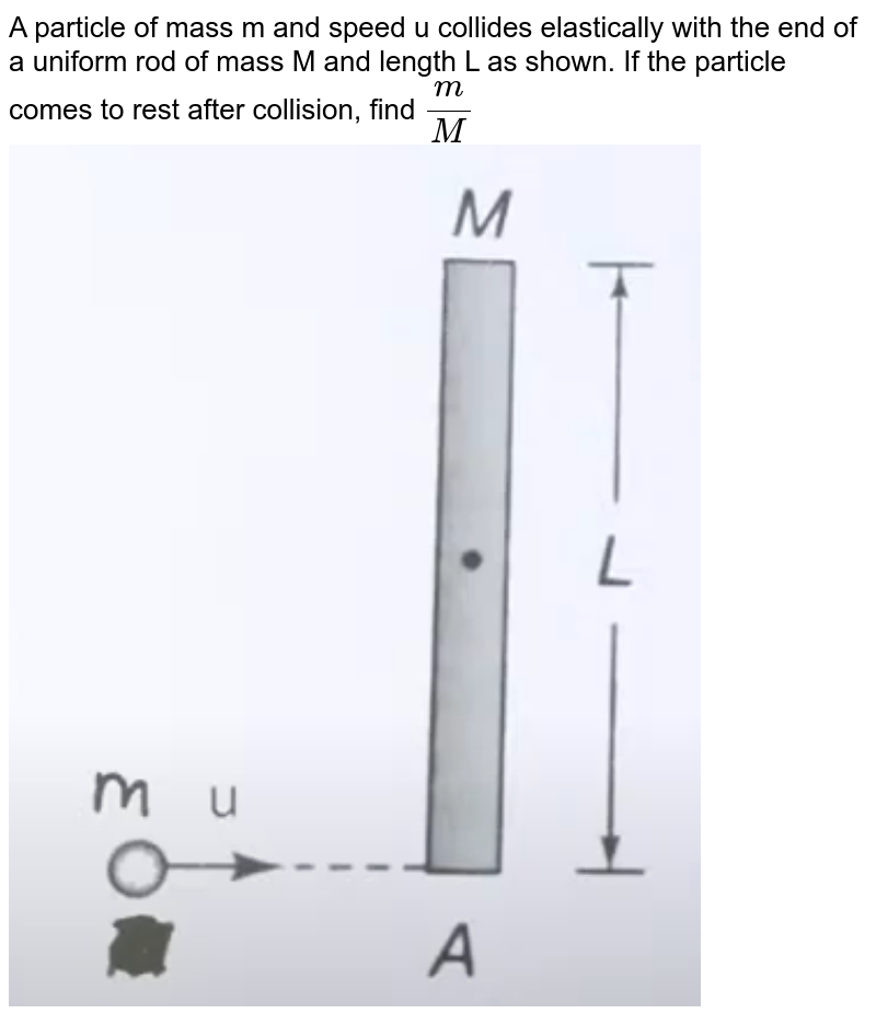 """A particle of mass m and speed u collides elastically with the end of a uniform rod of mass M and length L as shown. If the particle comes to rest after collision, find `m/M` <br> <img src=""""https://doubtnut-static.s.llnwi.net/static/physics_images/JM_21_M1_20210720_PHY_25_Q01.png"""" width=""""80%"""">"""