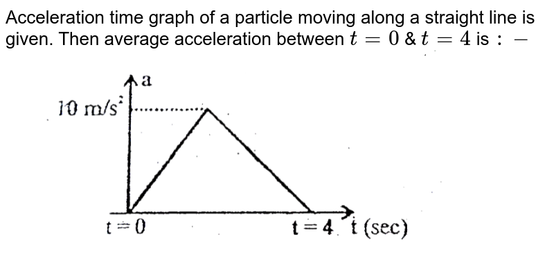 """Acceleration time graph of a particle moving along a straight line is given. Then average acceleration between `t=0` & `t=4` is `:-` <br> <img src=""""https://d10lpgp6xz60nq.cloudfront.net/physics_images/ALN_AIIMS_NC_P1_E01_399_Q01.png"""" width=""""80%"""">"""