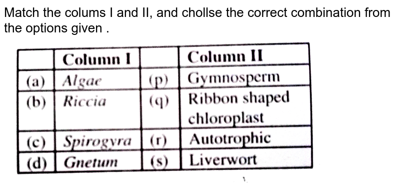 """Match the colums I and II, and chollse the correct combination from the options given . <br> <img src=""""https://d10lpgp6xz60nq.cloudfront.net/physics_images/ALN_NEET_4_08_19_SP_E03_090_Q01.png"""" width=""""80%"""">"""