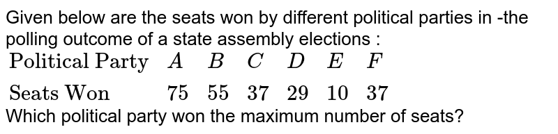 """Given below are the seats won by different political parties in -the polling outcome of a state assembly elections :  <br> `{:(""""Political Party"""",A,B,C,D,E,F),(""""Seats Won"""",75,55,37,29,10,37):}`  <br> Which political party won the maximum number of seats?"""