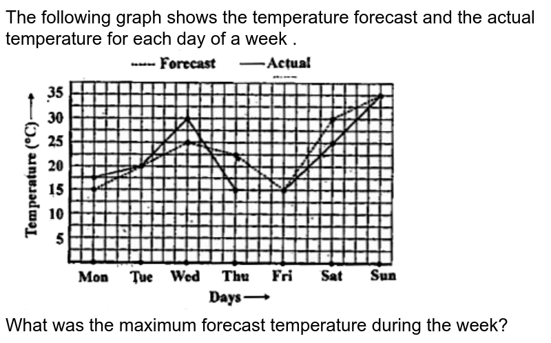 """The following graph shows the temperature forecast and the actual temperature for each day of a week . <br> <img src=""""https://doubtnut-static.s.llnwi.net/static/physics_images/SWN_MAT_VIII_C15_E03_022_Q01.png"""" width=""""80%"""">  <br>  What was the maximum forecast temperature during the week?"""