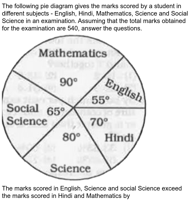 """The following pie diagram gives the marks scored by a student in different subjetcs - English,  Hindi, Mathematics, Science and Social Science in an examination. Assuming that the total marks btained for the examination are 540, answer the questions. <br> <img src=""""https://doubtnut-static.s.llnwi.net/static/physics_images/KRN_SSC_MAT_SP_C22_E07_217_Q01.png"""" width=""""80%""""> <br> The marks scored in English, Science and social Science exceed the marks scored in Hindi and Mathematics by"""