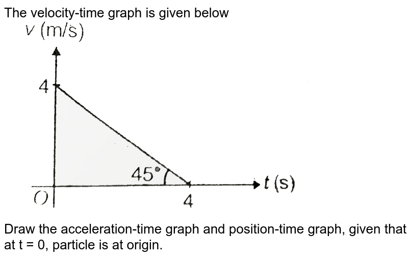 """The velocity-time graph is given below <br> <img src=""""https://d10lpgp6xz60nq.cloudfront.net/physics_images/AAK_T1_PHY_C01_SLV_045_Q01.png"""" width=""""80%""""> <br> Draw the acceleration-time graph and position-time graph, given that at t = 0, particle is at origin."""