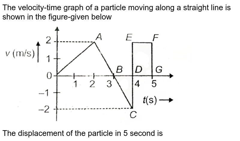 """The velocity-time graph of a particle moving along a straight line is shown in the figure-given below <br> <img src=""""https://d10lpgp6xz60nq.cloudfront.net/physics_images/AAK_T1_PHY_C01_E02_025_Q01.png"""" width=""""80%""""> <br> The displacement of the particle in 5 second is"""
