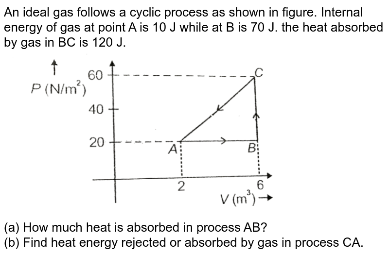 """An ideal gas follows a cyclic process as shown in figure. Internal energy of gas at point A is 10 J while at B is 70 J. the heat absorbed by gas in BC is 120 J. <br> <img src=""""https://d10lpgp6xz60nq.cloudfront.net/physics_images/AAK_T4_PHY_C12_SLV_021_Q01.png"""" width=""""80%""""> <br> (a) How much heat is absorbed in process AB? <br> (b) Find heat energy rejected or absorbed by gas in process CA."""