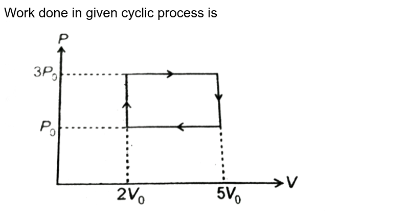 """Work done in given cyclic process is <br> <img src=""""https://d10lpgp6xz60nq.cloudfront.net/physics_images/AAK_T4_PHY_C12_E02_007_Q01.png"""" width=""""80%"""">"""
