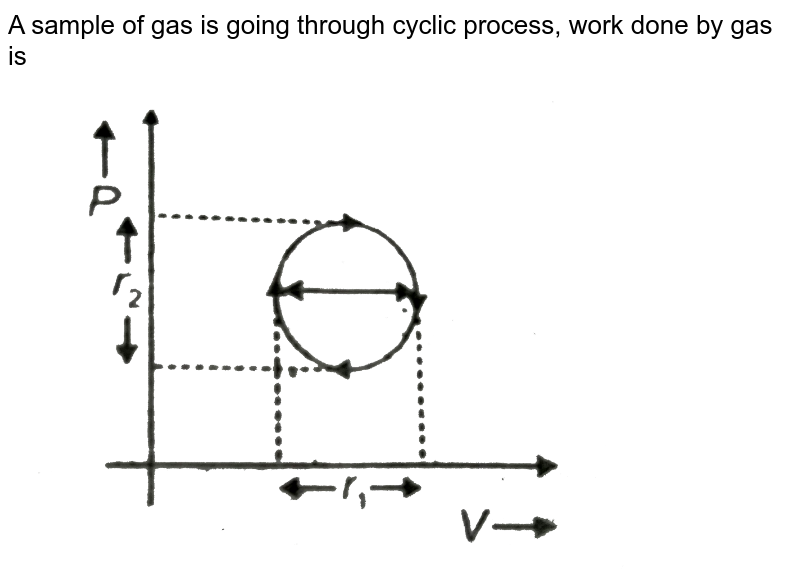 """A sample of gas is going through cyclic process, work done by gas is <br> <img src=""""https://d10lpgp6xz60nq.cloudfront.net/physics_images/AAK_T4_PHY_C12_E03_003_Q01.png"""" width=""""80%"""">"""