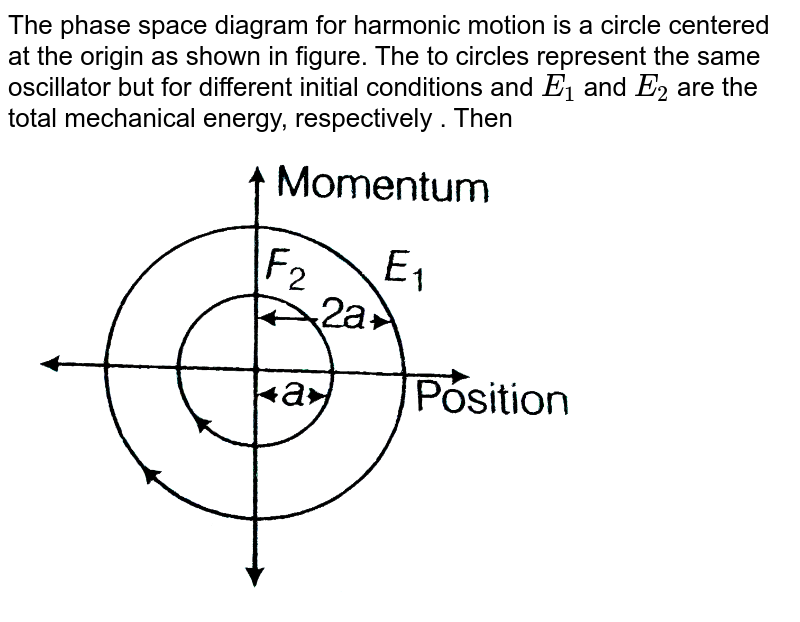 """The phase space diagram for harmonic motion is a circle centered at the origin as shown in figure. The to circles represent the same oscillator but for different initial conditions and `E_(1)` and `E_(2)` are the total mechanical energy, respectively . Then <br> <img src=""""https://d10lpgp6xz60nq.cloudfront.net/physics_images/ARH_EGN_24_SP_PS_20_E01_030_Q01.png"""" width=""""80%"""">"""