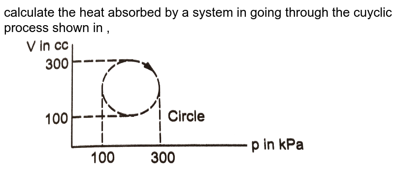 """calculate the heat absorbed by a system in going through the cuyclic process shown in , <br>  <img src=""""https://d10lpgp6xz60nq.cloudfront.net/physics_images/HCV_VOL2_C26_E01_024_Q01.png"""" width=""""80%"""">"""
