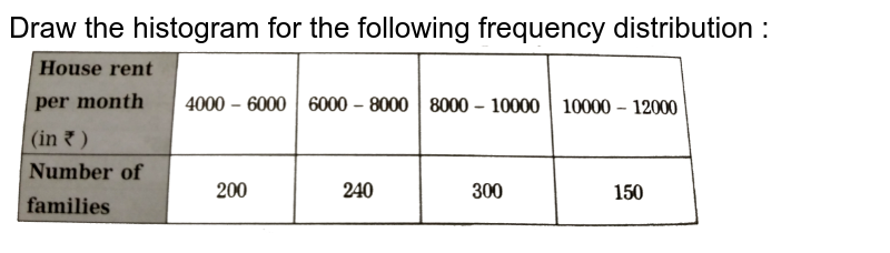 """Draw the histogram for the following frequency distribution : <br> <img src=""""https://d10lpgp6xz60nq.cloudfront.net/physics_images/NVT_21_MAT_P1_X_C06_E01_015_Q01.png"""" width=""""80%"""">"""