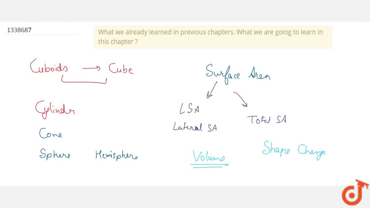 What we already learned in previous chapters. What we are going to learn in this chapter ?