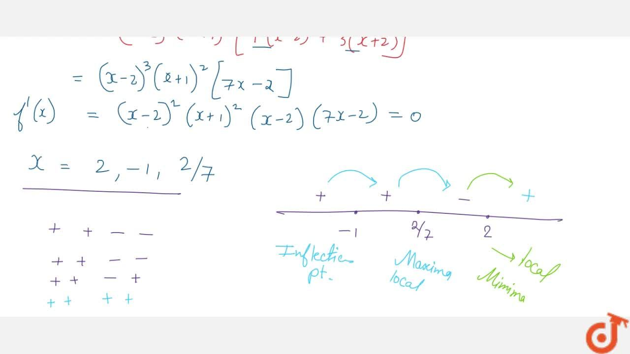Solution for Find the points at   which the function f given