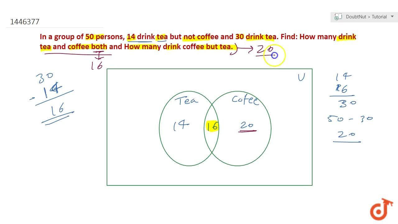 Solution for In a group of 50 persons, 14 drink tea but not cof