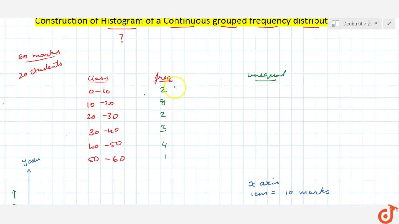 Solution for Construction of Histogram of a Continuous grouped