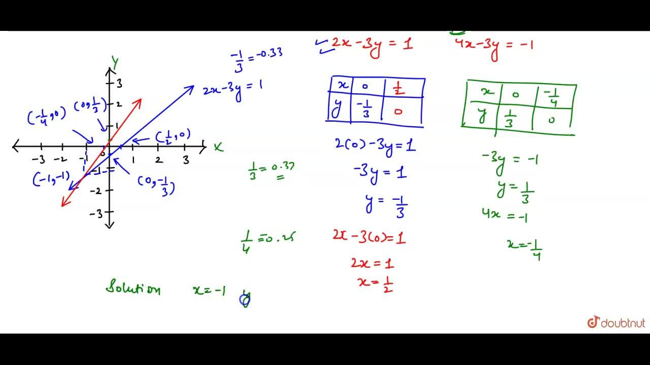 """Solve  the  following  system  of equations  graphically: <br> """"                 """" 2 x - 3y  = 1,  4x -  3y   + 1 = 0 ."""