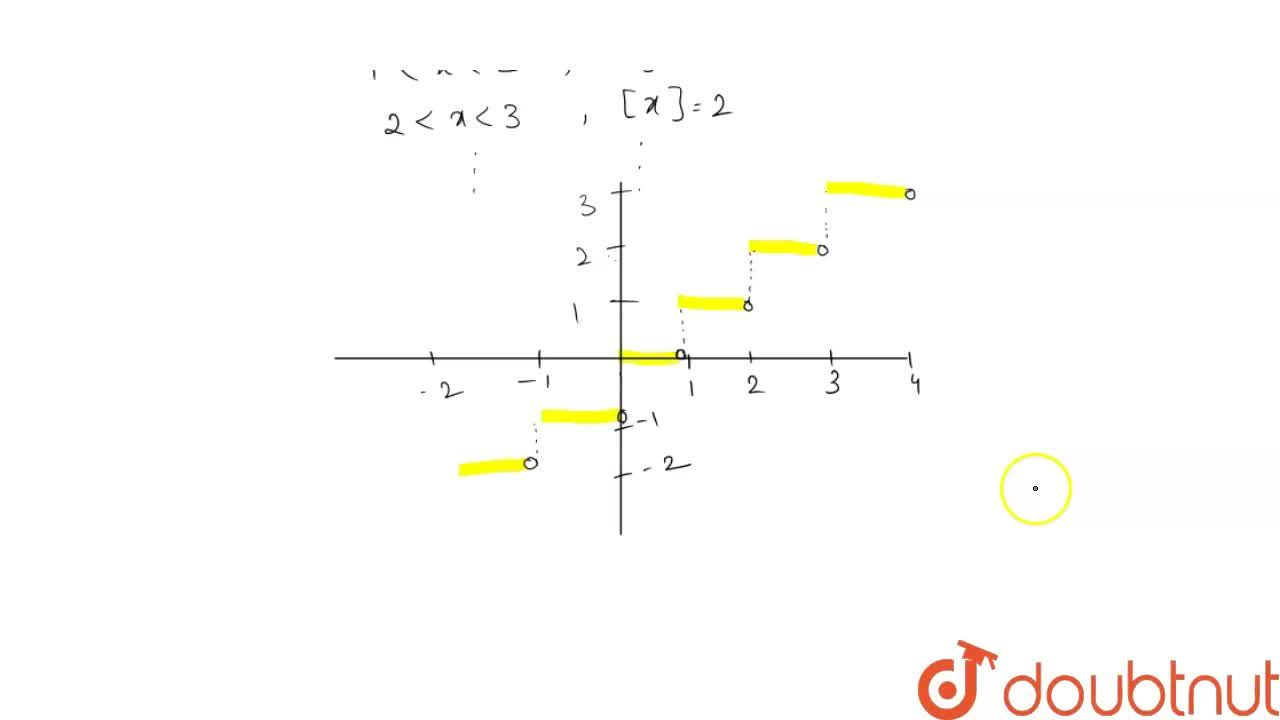 Solution for Draw the graph of the step funcation f (x) = [ x ]