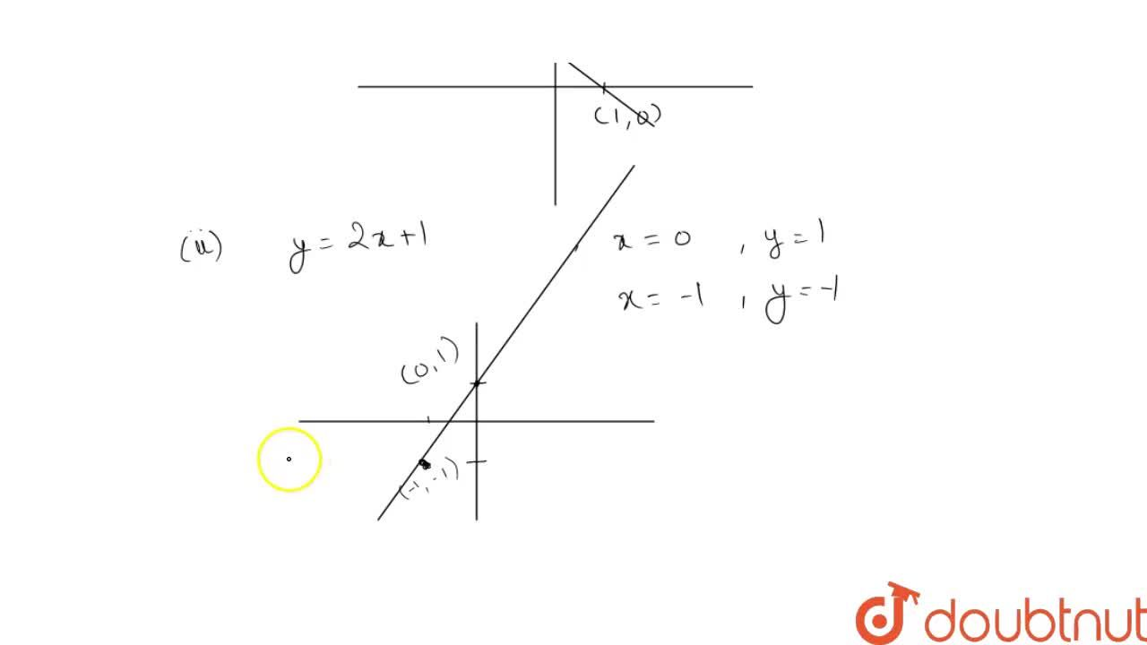 Solution for Draw the graphs of the linear funcations  (i) f (x