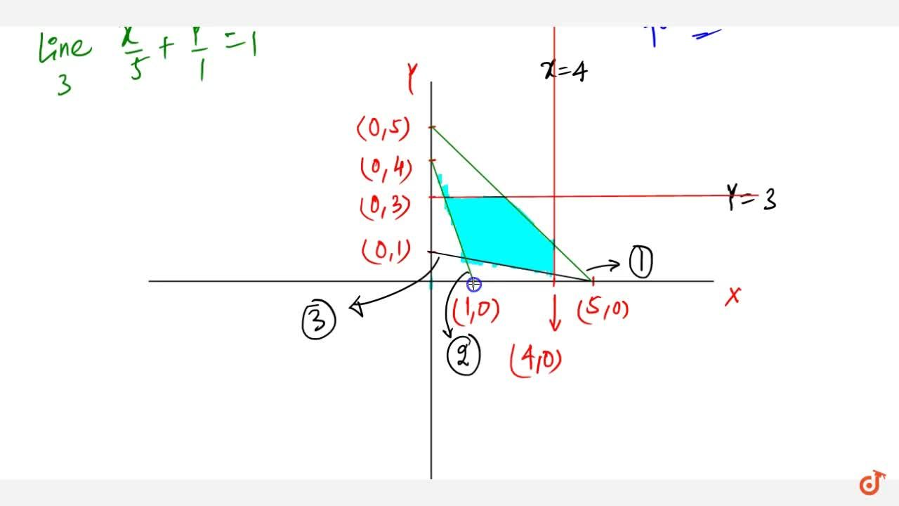 Solution for Exhibit graphically the solution set of the linear