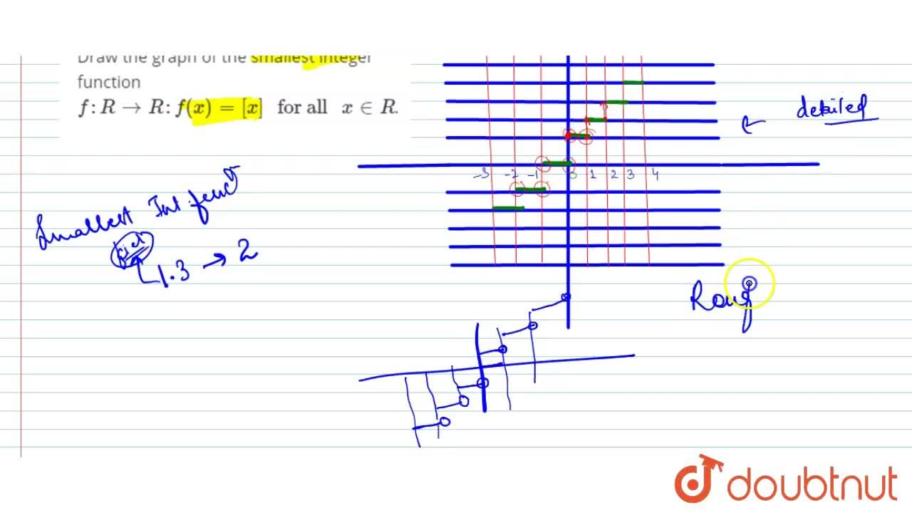 Solution for Draw the graph of the smallest integer function f