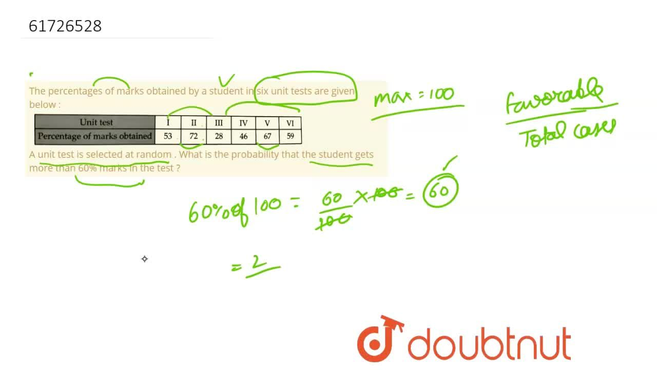 Solution for The percentages of marks obtained by a student in
