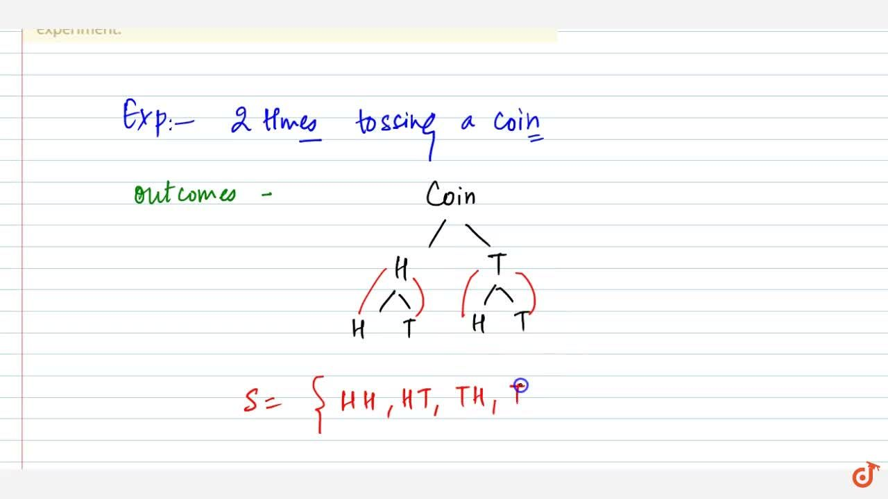 If a coin is tossed two times, describe the sample   space associated to this experiment.