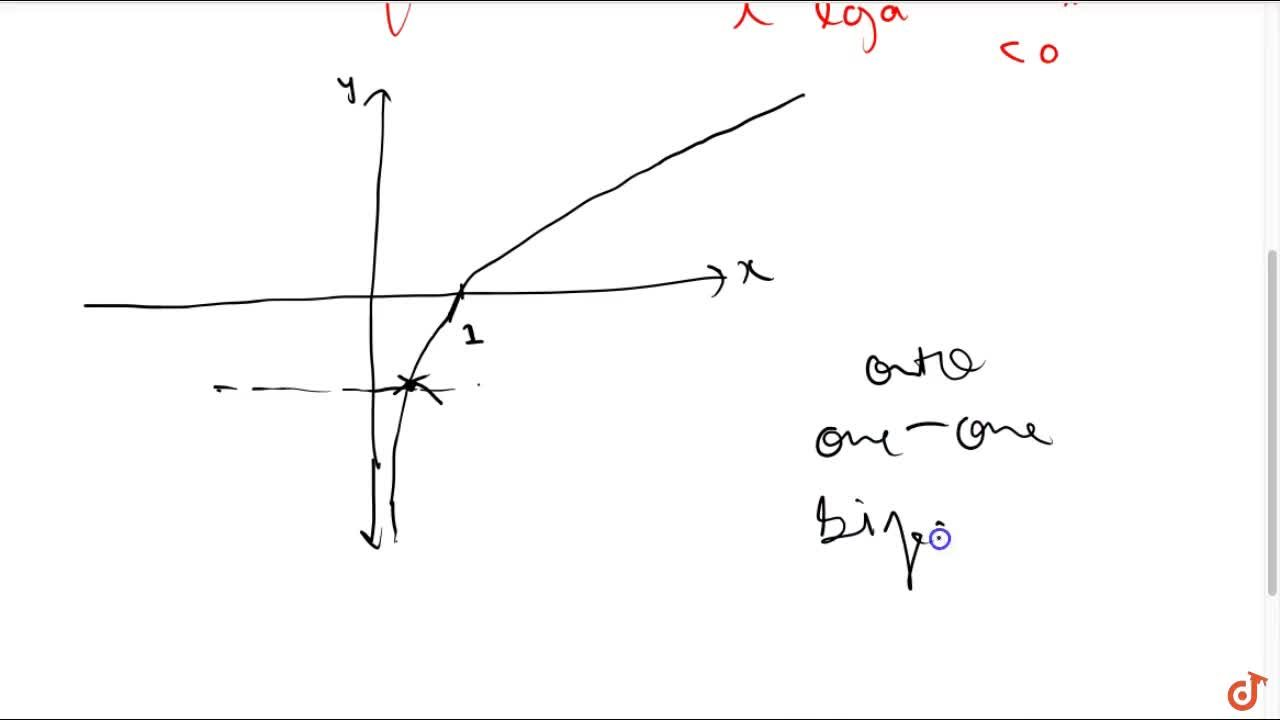 Show that the   logarithmic function f: R0+->R given by f(x)=(log)_a x ,\ a >0 is a bijection.