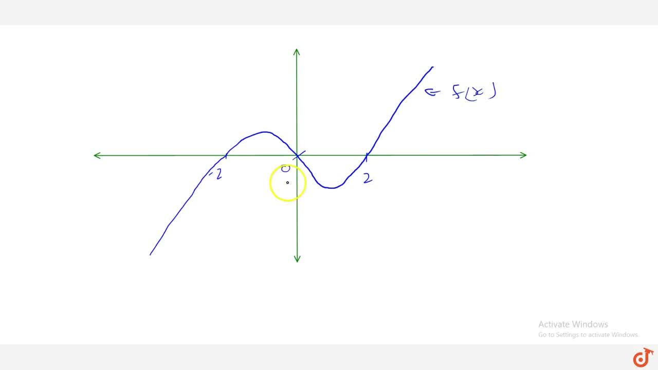 Draw the graph of the polynomial f(x)=x^3-4x .