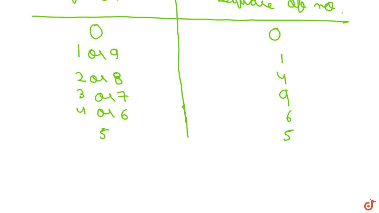 Solution for Property 5 The square of a natural number other th