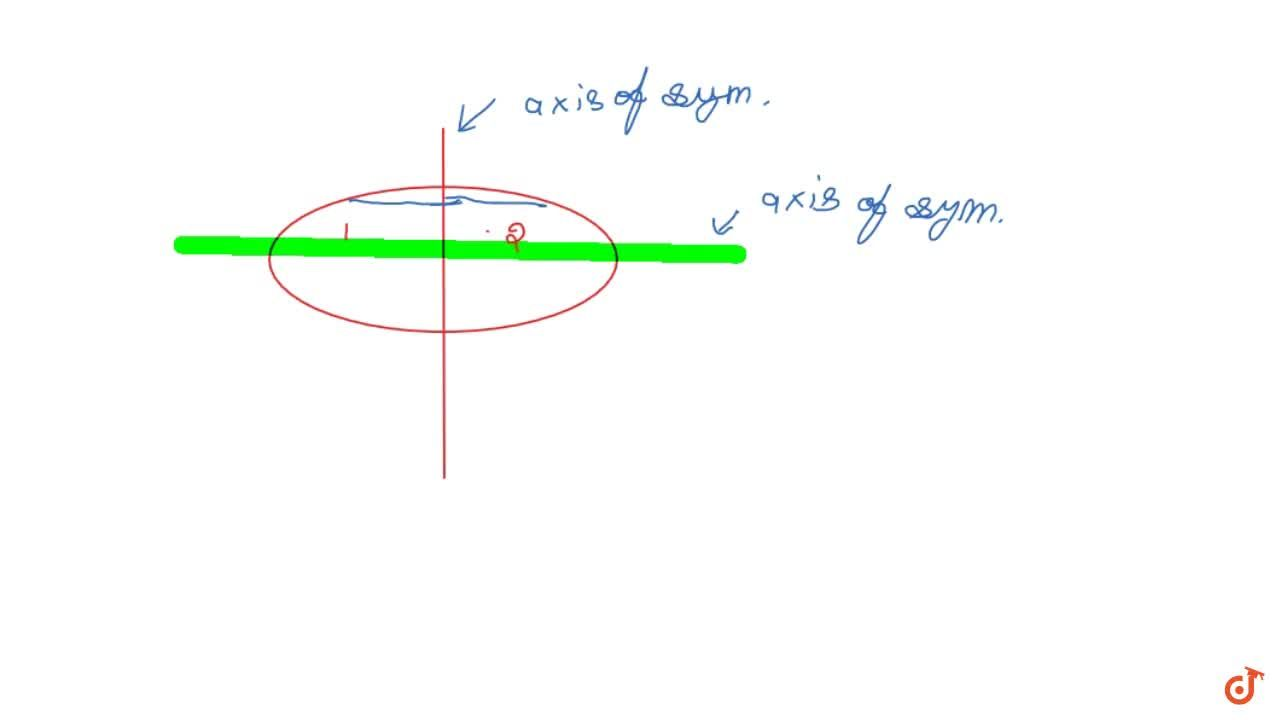 Solution for Line of symmetry - if a line divides a given figur