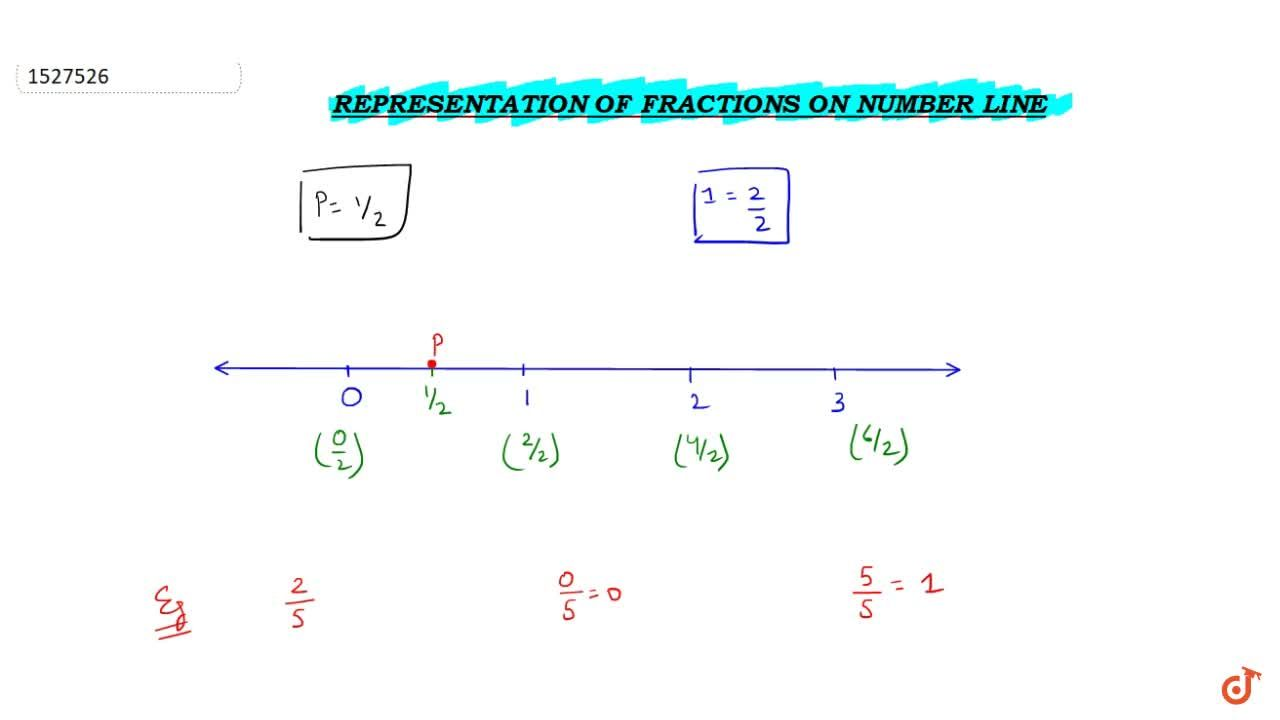 Solution for Representations of fractions on the number line