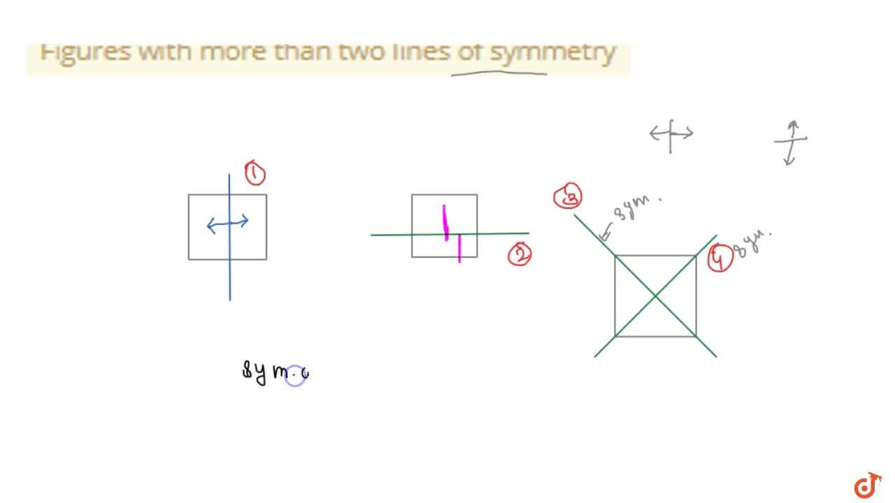 Solution for Figures with more than two lines of symmetry