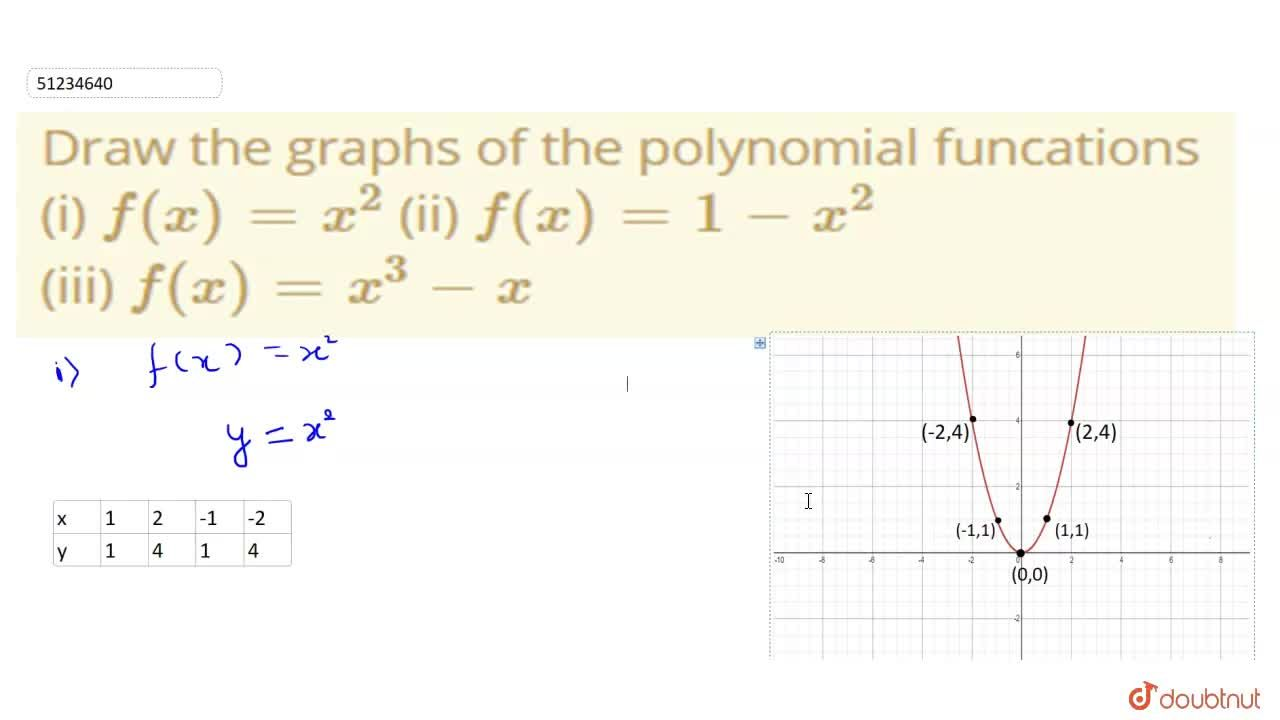 Solution for Draw the graphs of the polynomial funcations <br>