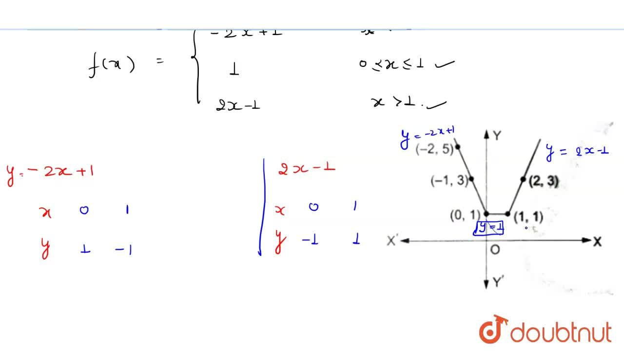 Solution for Draw the graph of the function  f(x) =|x|+| x-1|