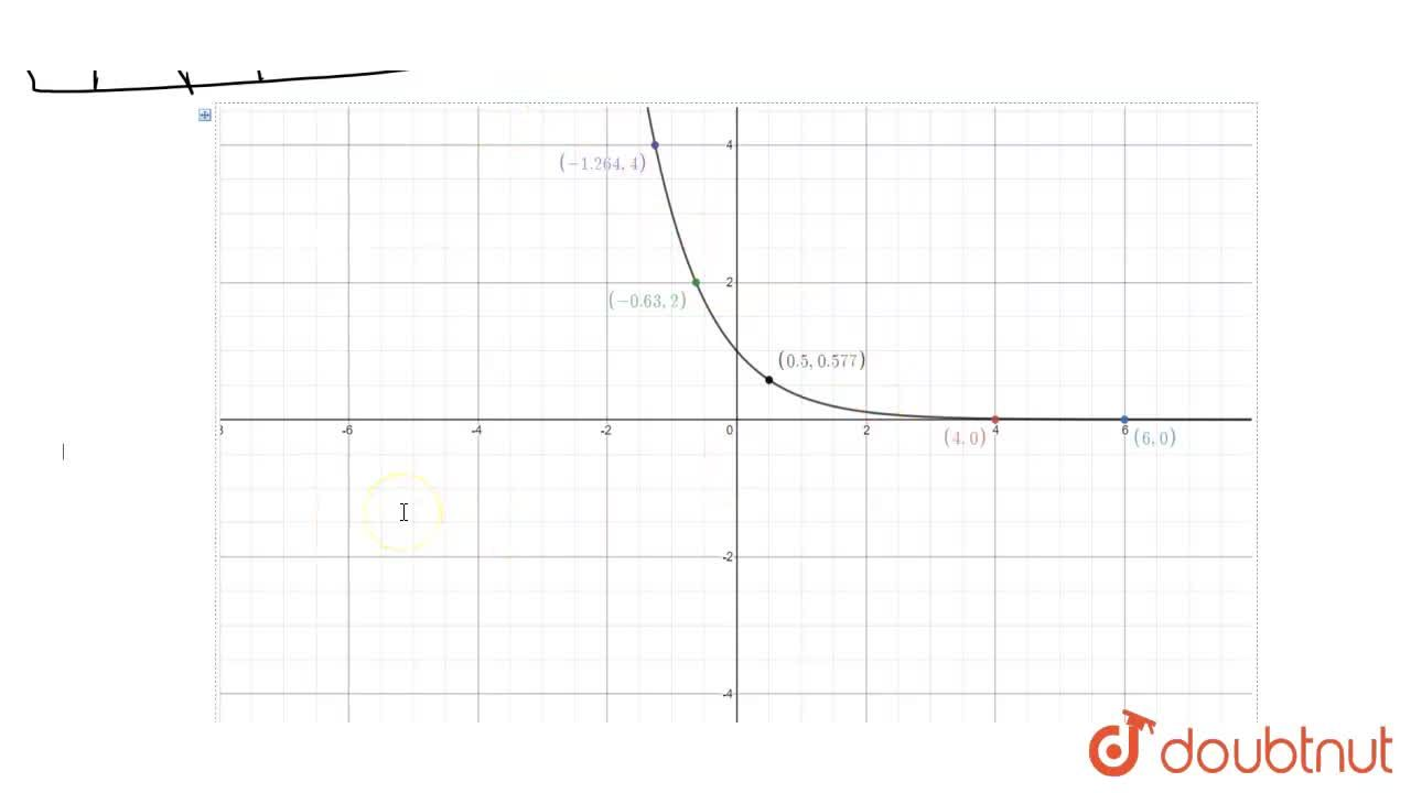 Draw the graph of the exponential funcation. <br> (i)  f(x) = 2^(x)  (ii)  f(x) = (1,3)^(x)