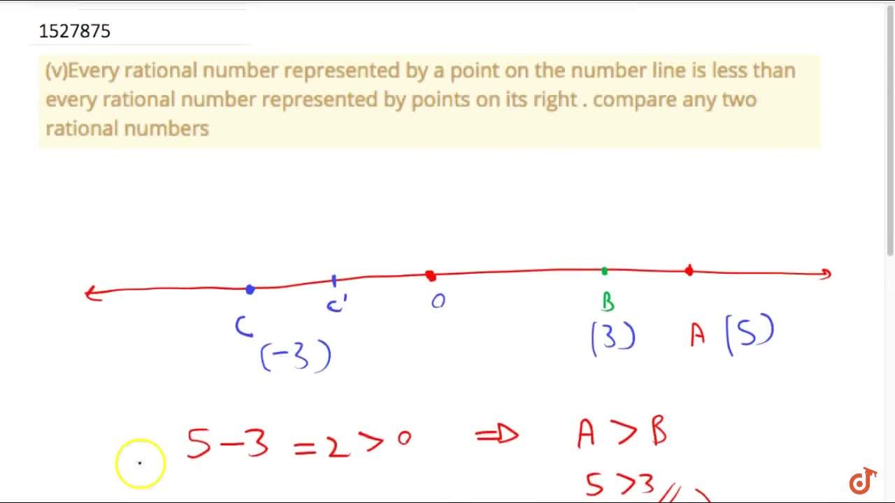 Solution for (v)Every rational number represented by a point on