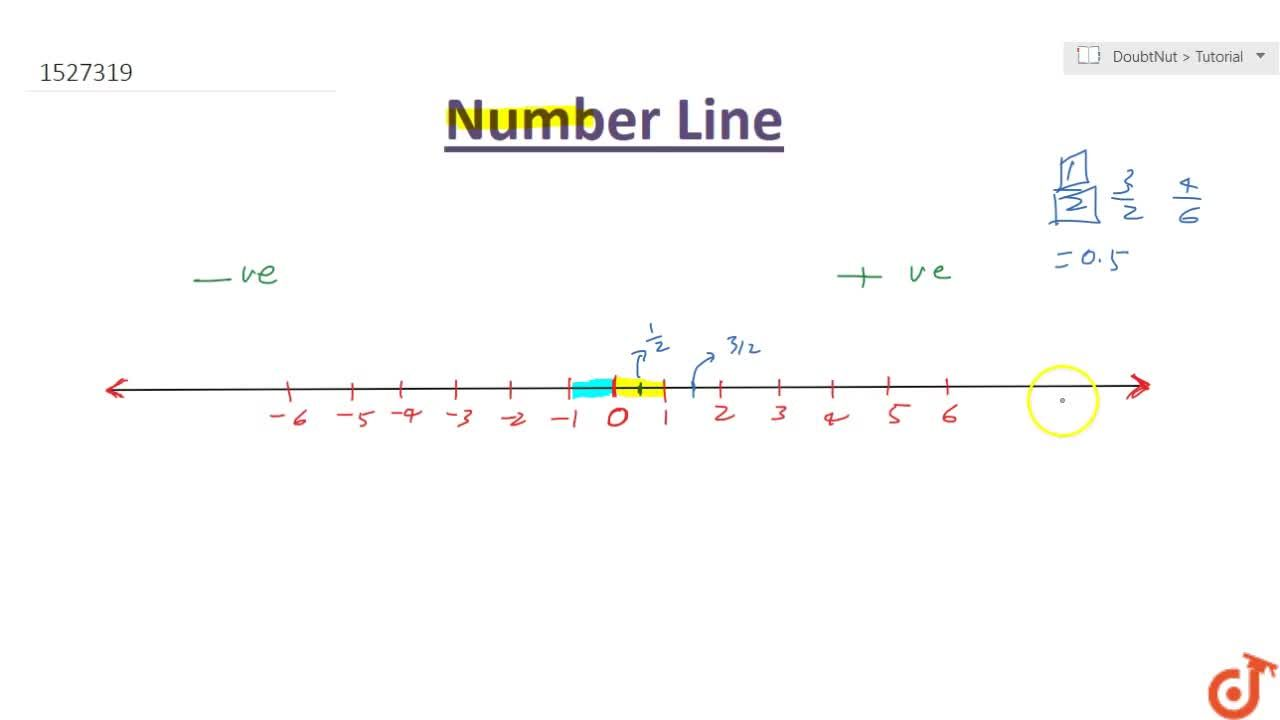 Introduction To Number Line