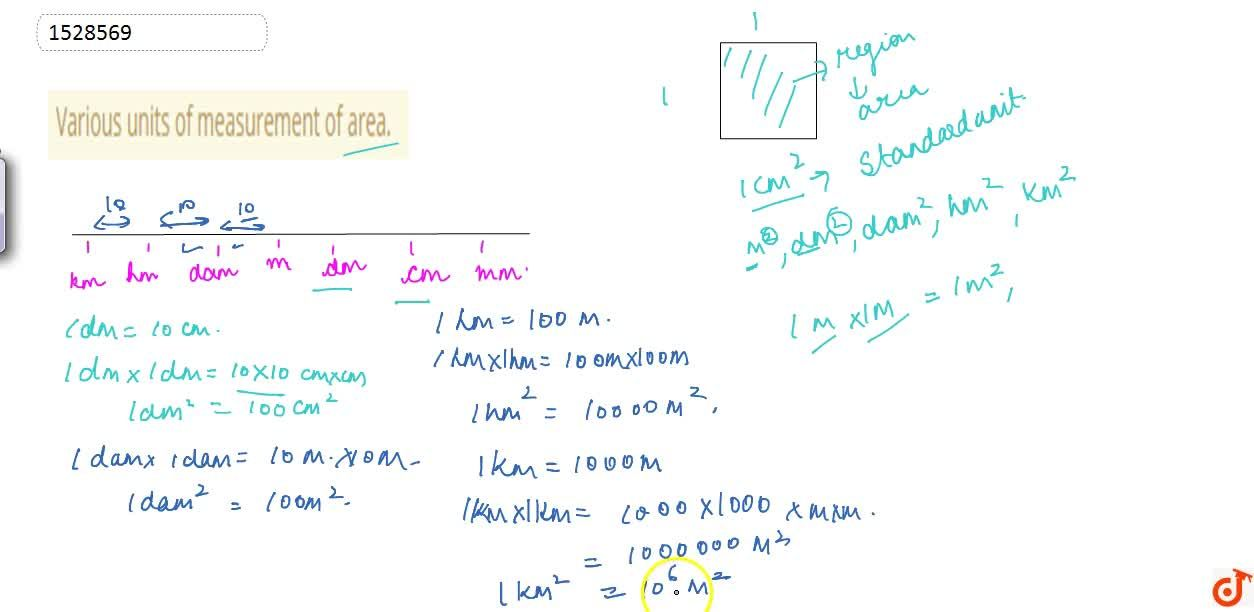 Various units of measurement of area.