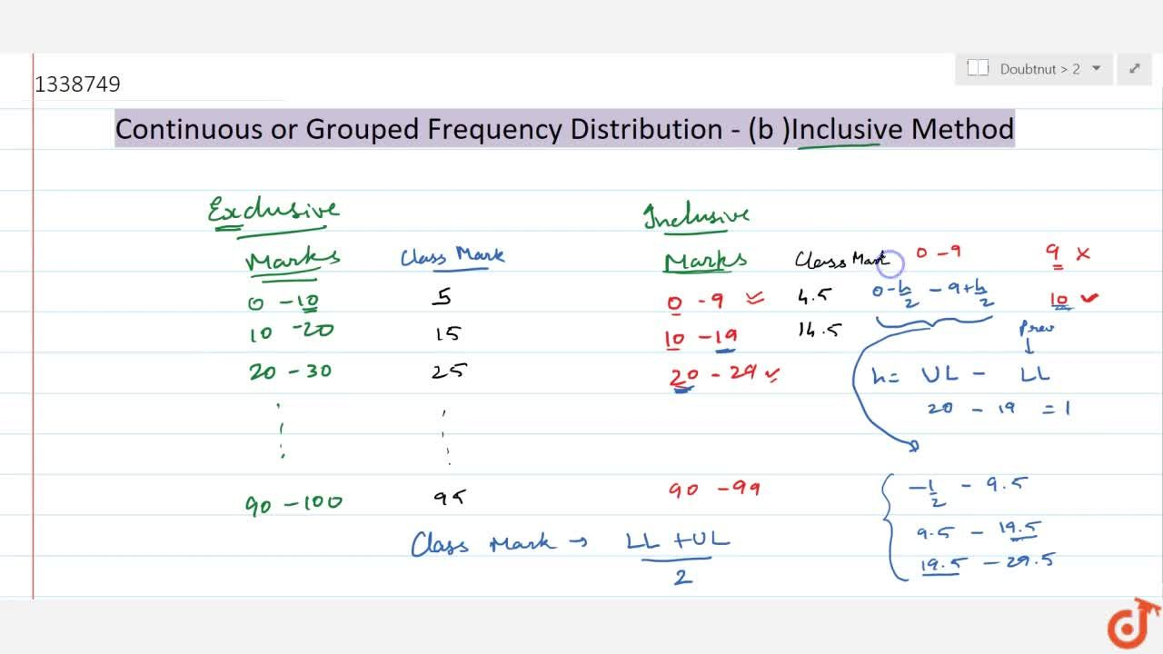 Solution for (b) Inclusive Method