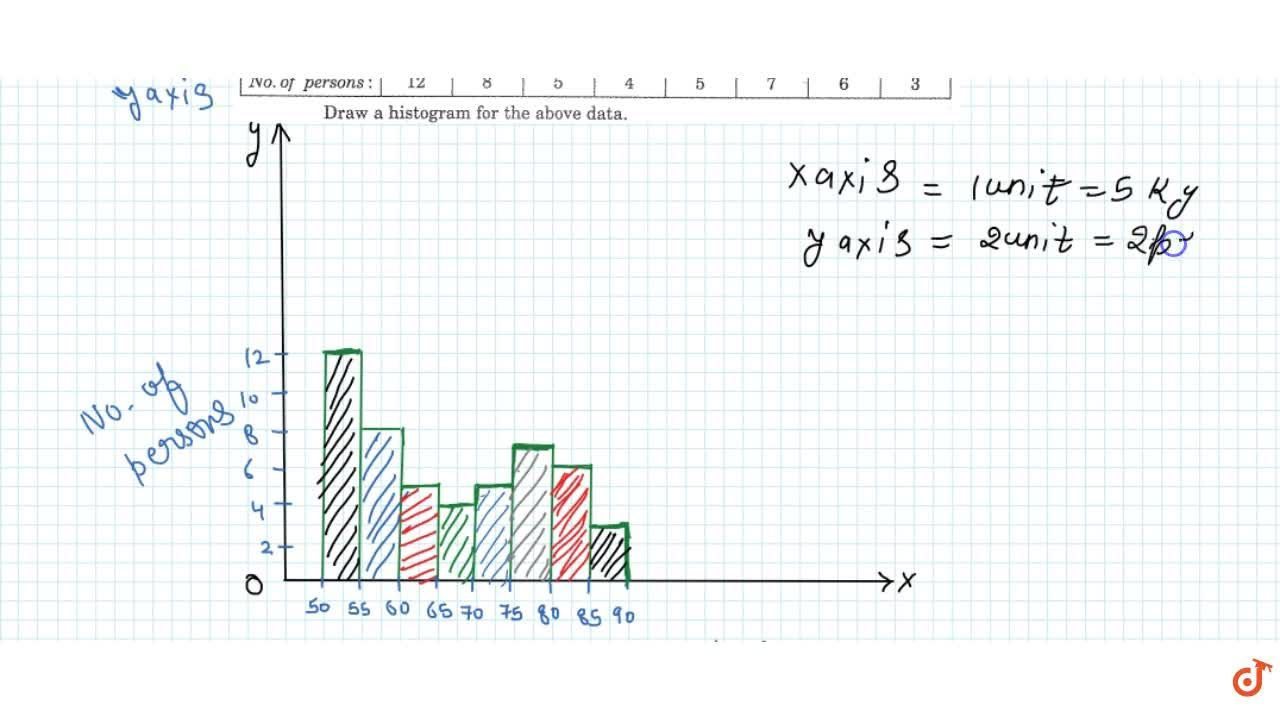 Solution for Drawing the histogram of a continuous grouped freq