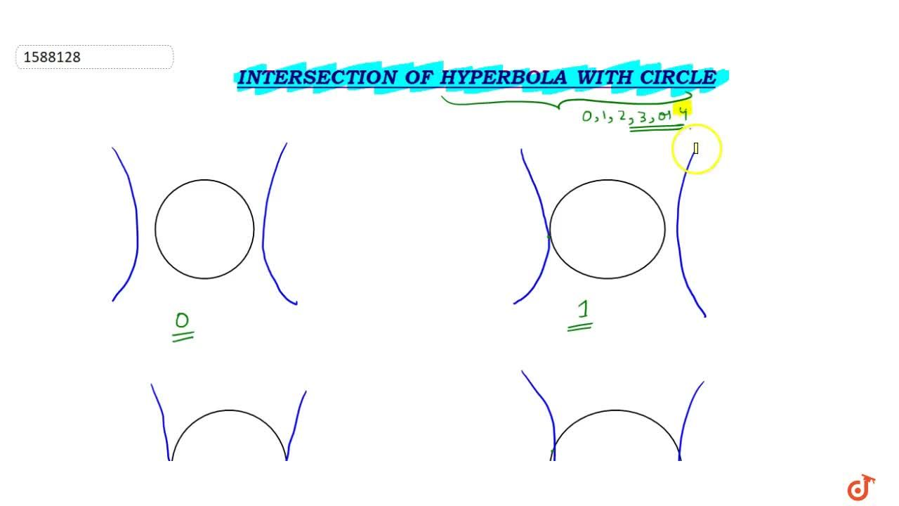 Solution for Intersection of Hyperbola with Circle