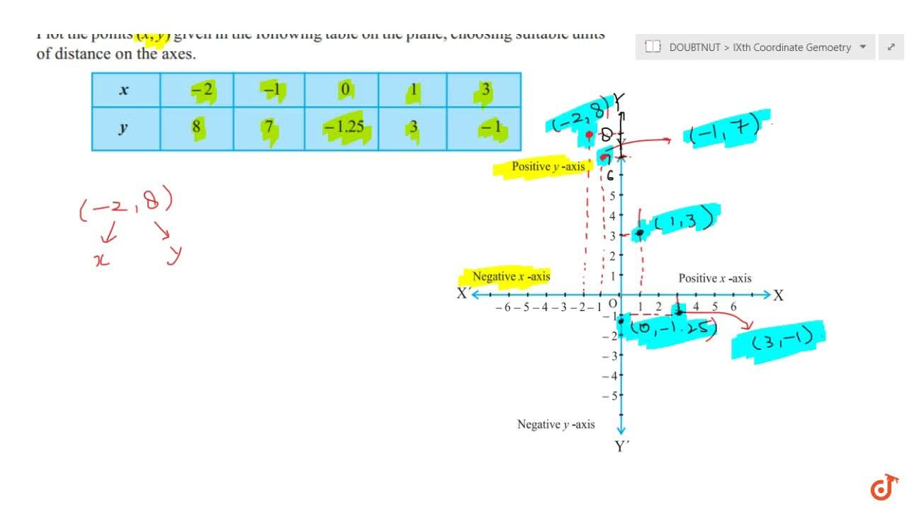 Solution for Plot the points given in the following  table on t