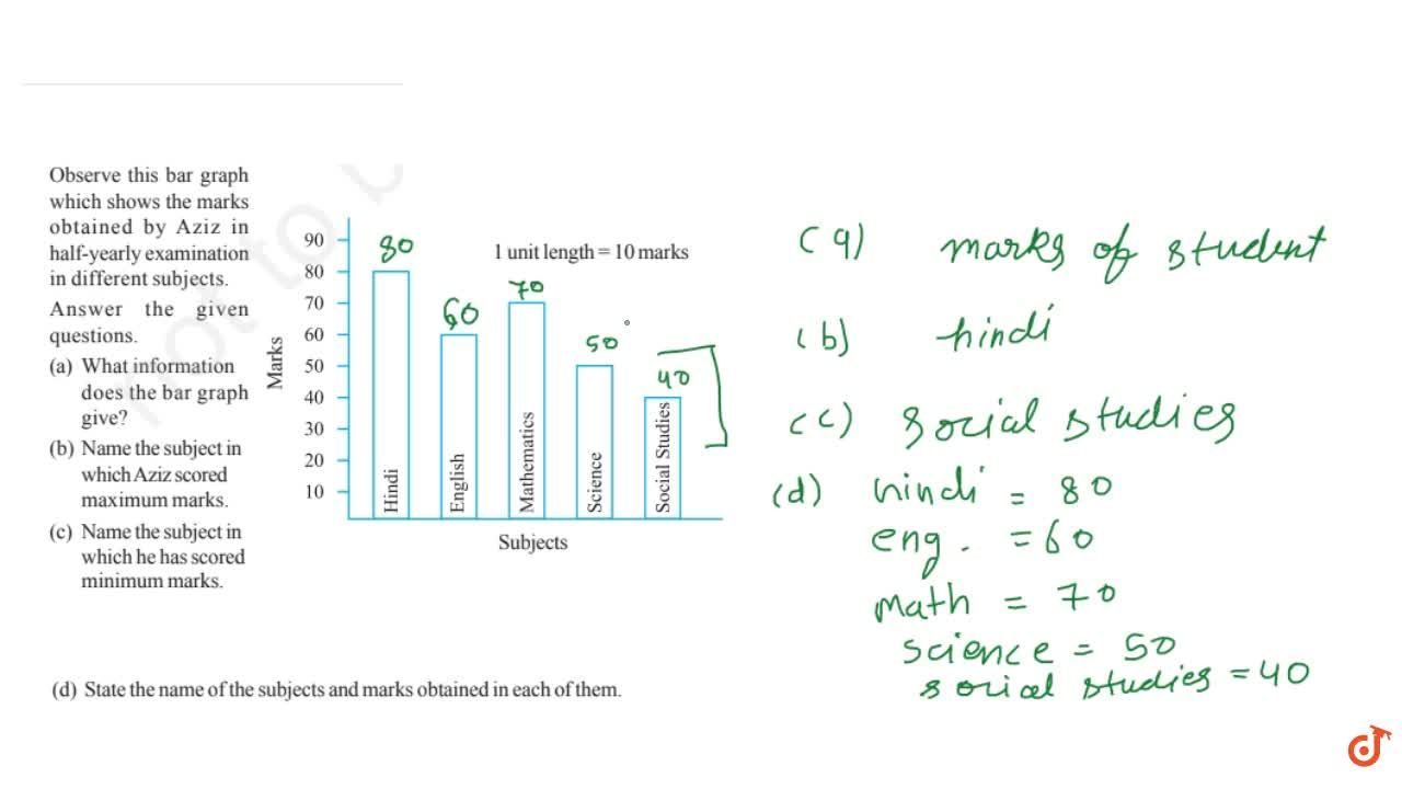 Solution for Observe this bar graph which shows the marks obtai