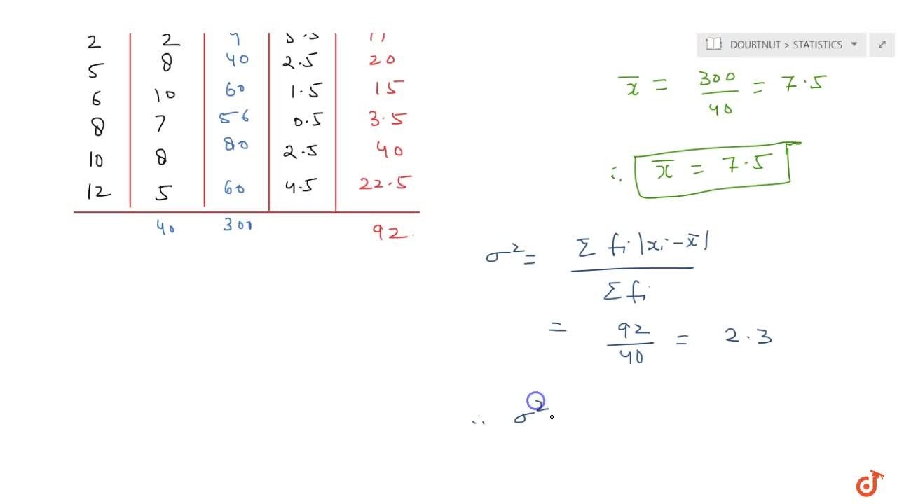 Solution for Find mean deviation about the mean for the followi