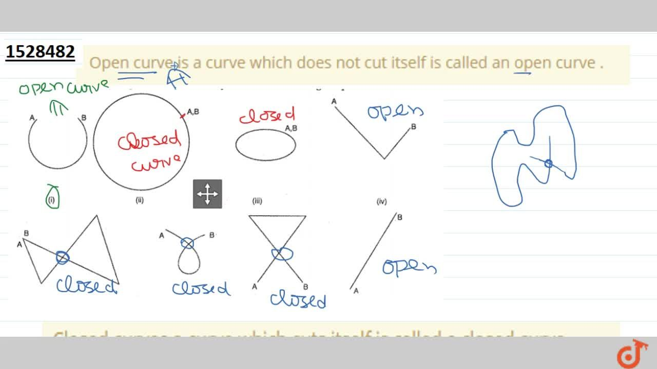 Solution for Open curve is a curve which does not cut itself is
