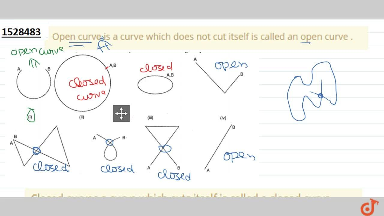 Solution for Closed curves a curve which cuts itself is called