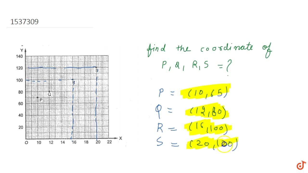 Solution for Find the coordinates of points P ,\ Q ,\ R\ a n d