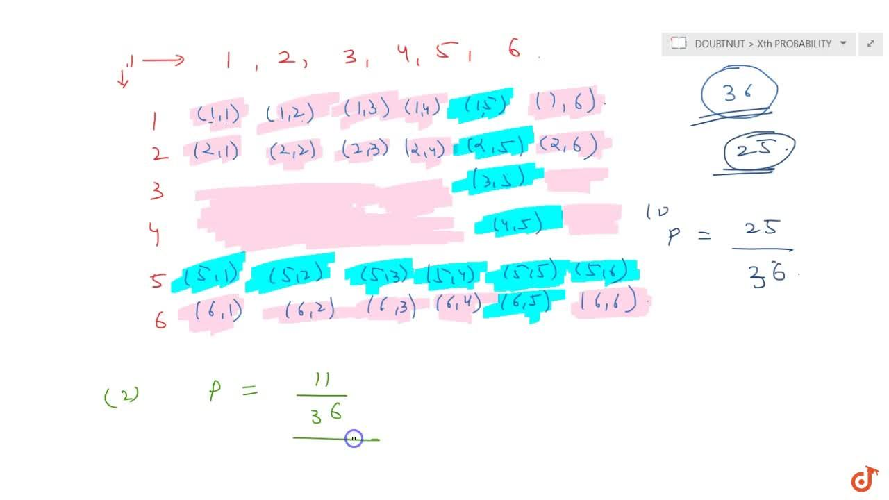 Solution for A die is thrown twice. What is the probability tha