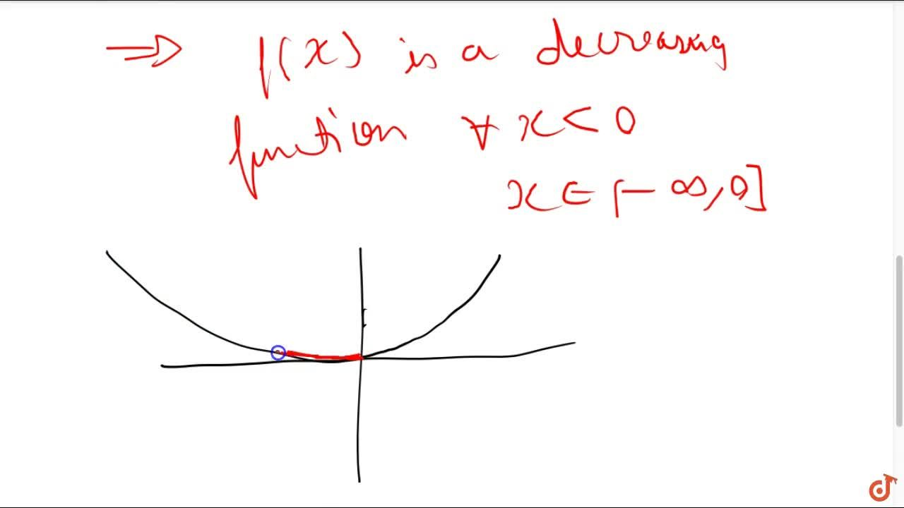 Solution for Show that the function f(x)=x^2 is a strictly de