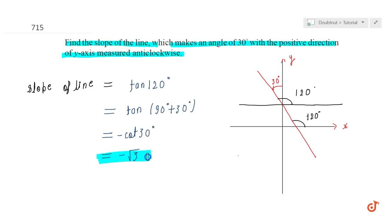 Find the slope of the line, which makes an angle of 30^@with the positive direction  of yaxis measured anticlockwise.